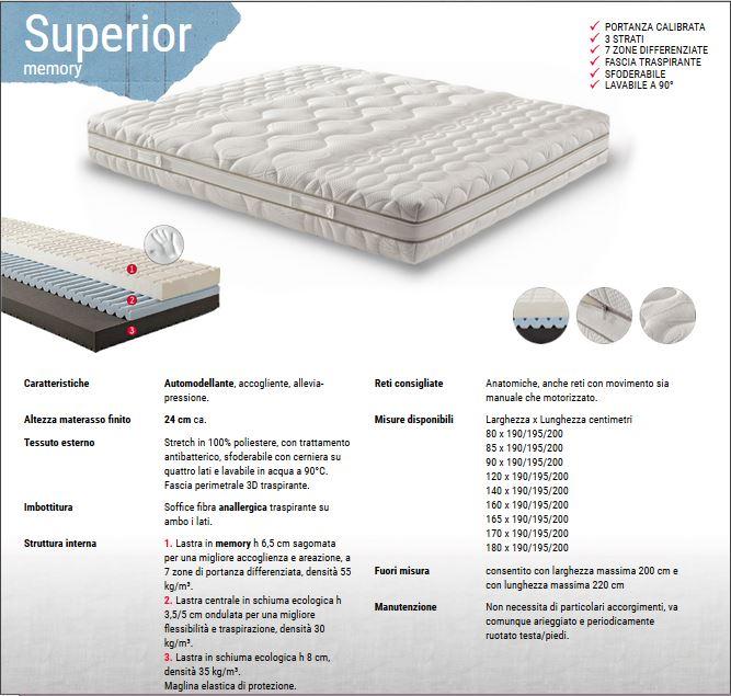 materasso superior con memory antibatterico, traspirante, modellante